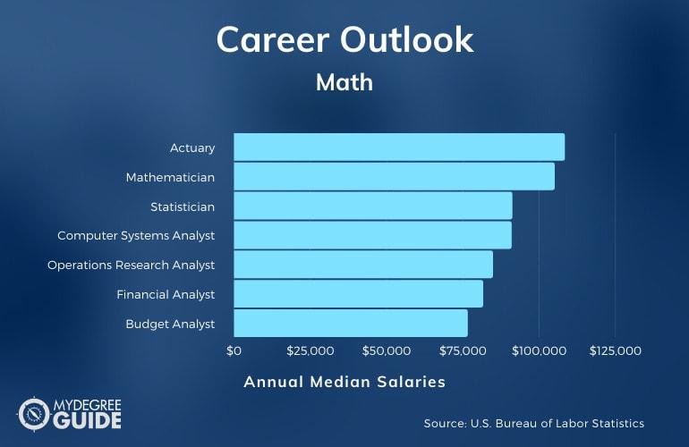 Math Careers & Salaries