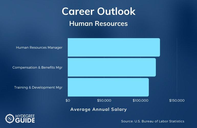 MBA Human Resources Salary