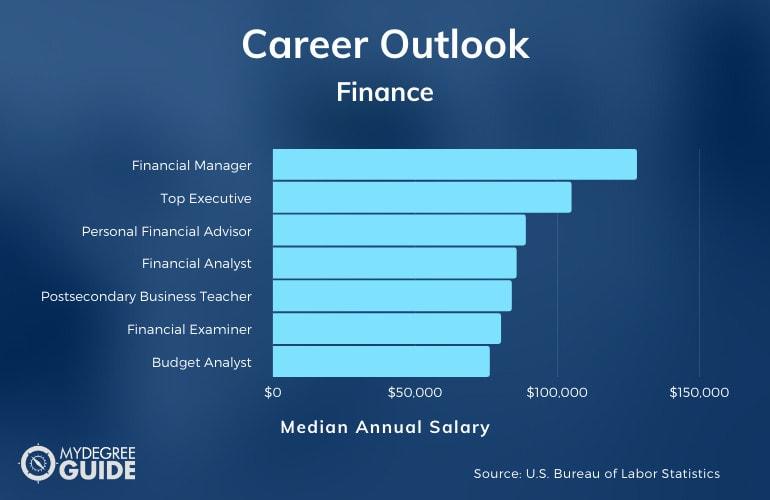 MBA in Finance Salary
