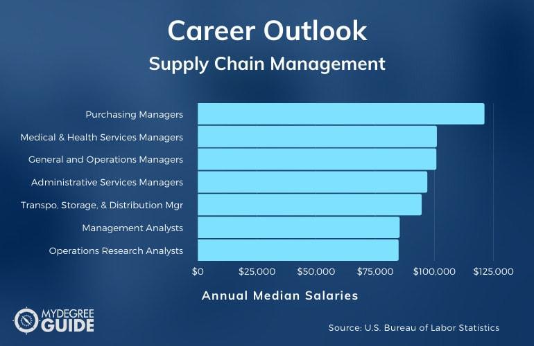 Supply Chain Management Careers & Salaries