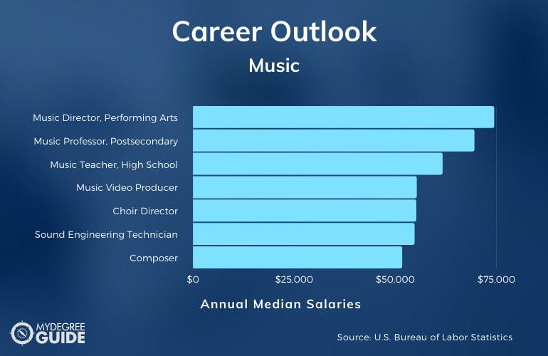 Bachelors in Music Careers & Salaries