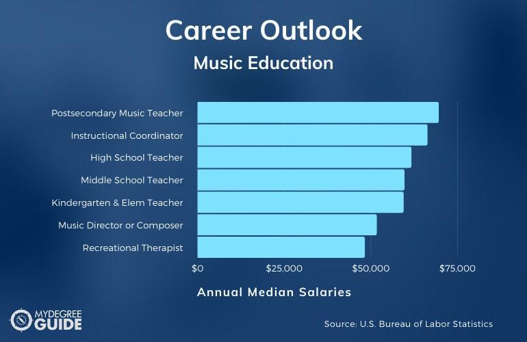 Music Education Careers & Salaries
