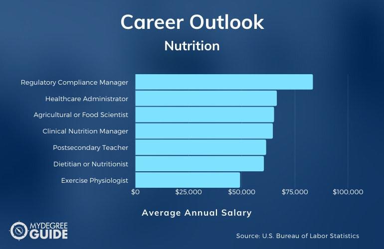 Nutrition Careers & Salaries