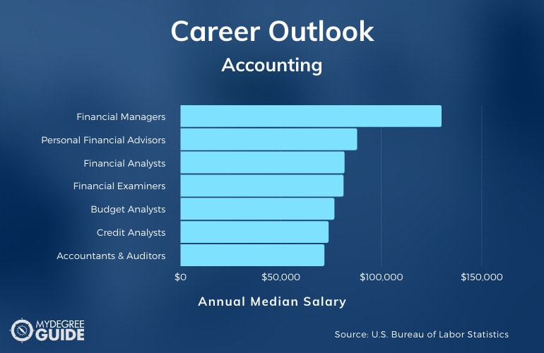 Accounting Careers & Salaries