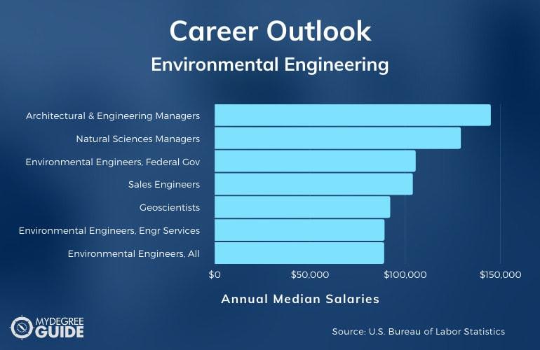 Environmental Engineering Careers & Salaries