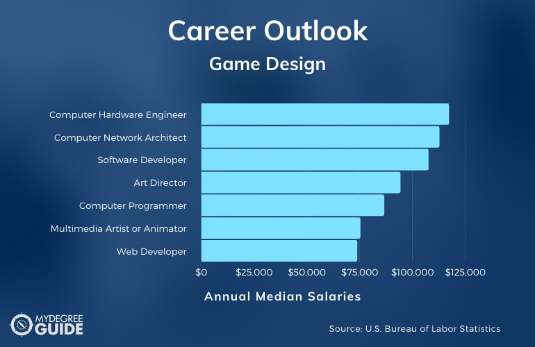 Game Design and Development Careers