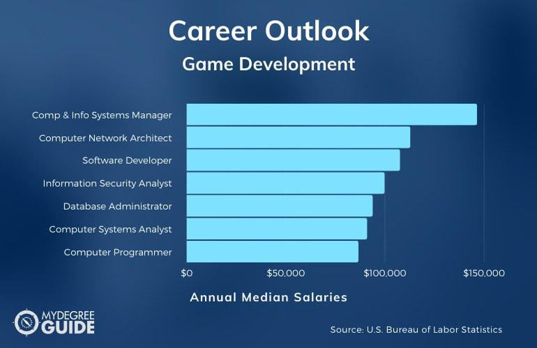 Game Development Careers & Salaries