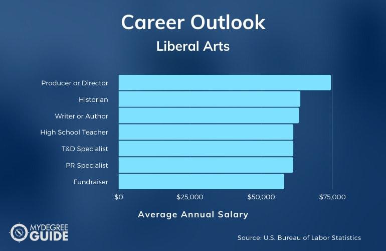 Liberal Arts Careers & Salaries