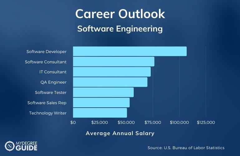 Software Engineering Careers and Salaries
