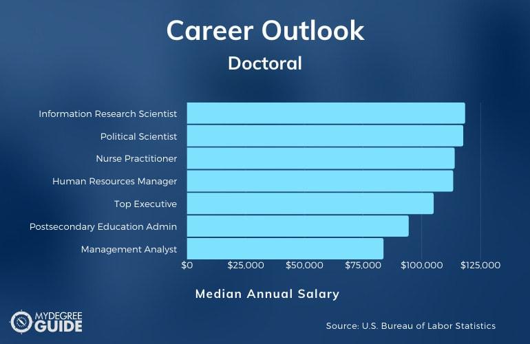 PhD Careers & Salaries