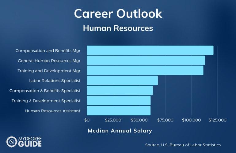 Range for Human Resources Salary