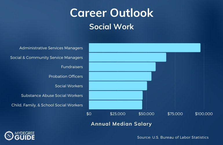 Bachelor's in Social Work Careers & Salaries
