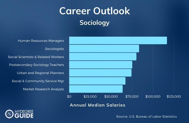 Sociology Careers & Salaries