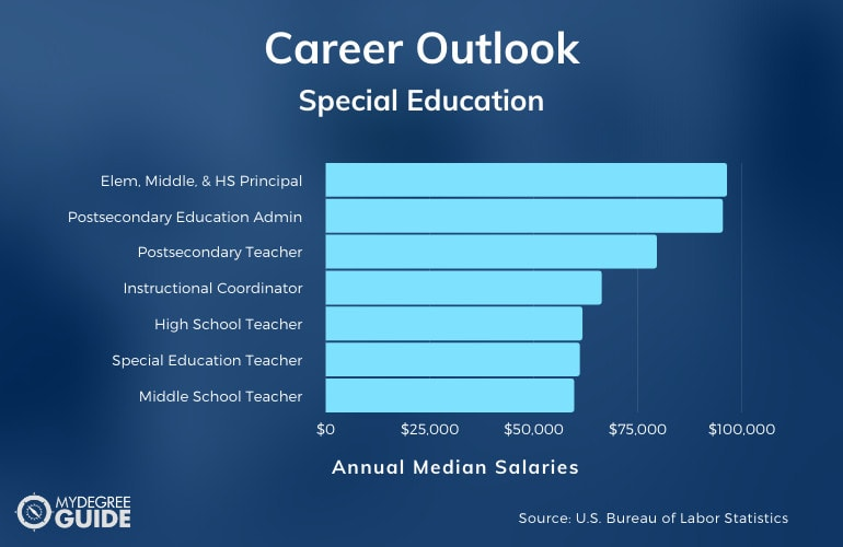 Special Education Careers & Salaries