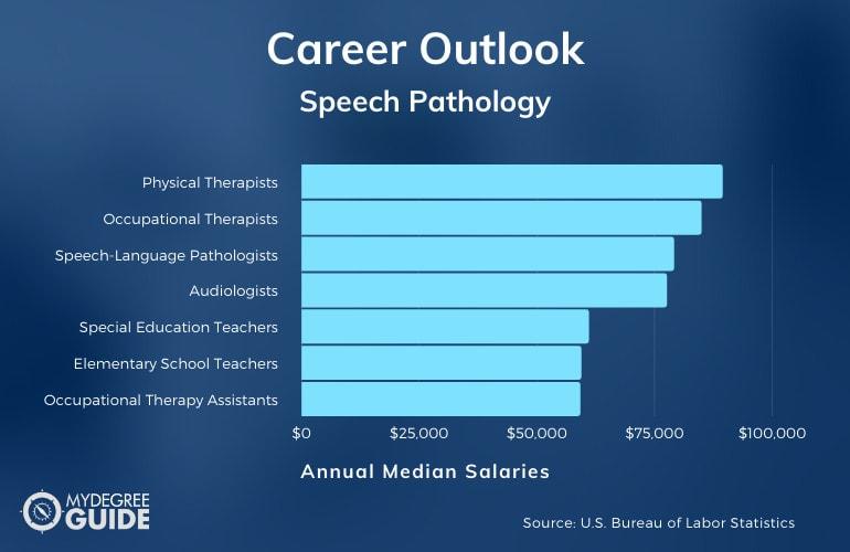 Speech Pathology Careers & Salaries