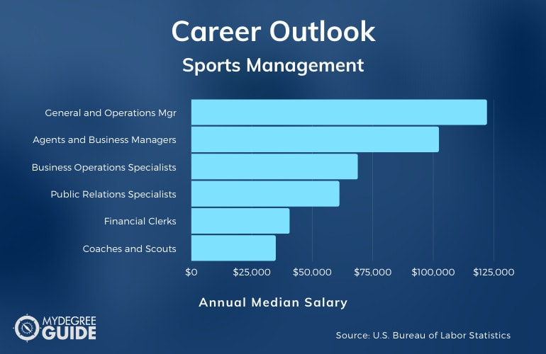 Sports Management Degree Careers
