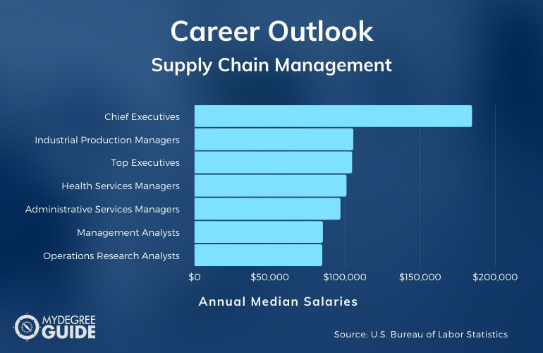 Supply Chain Management Careers and Salaries
