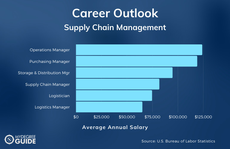 Master's Degree in Supply Chain Management Careers & Salaries