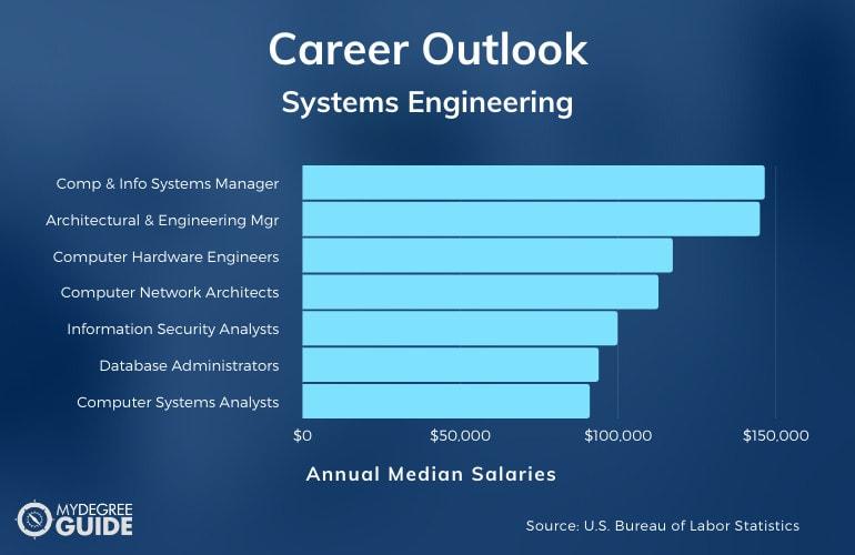 Systems Engineering Careers & Salaries