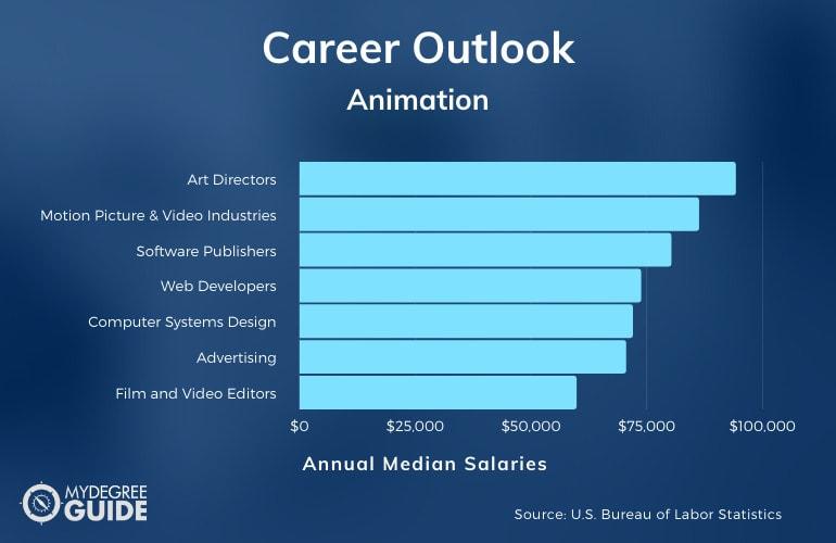 Animation Careers