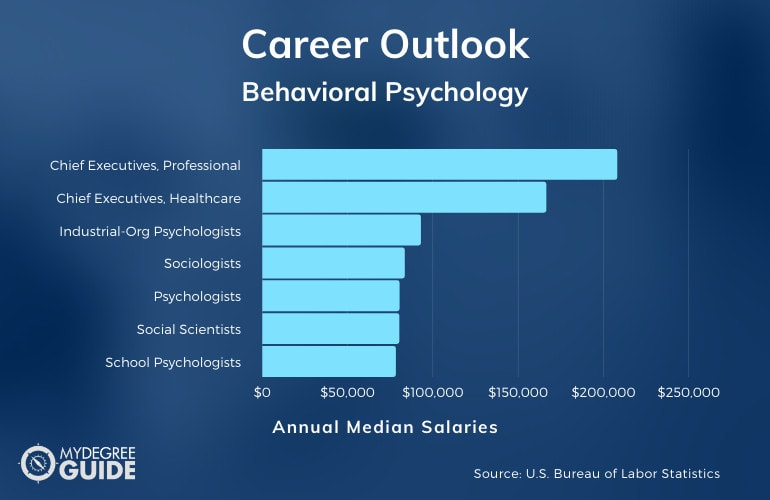 Behavioral Psychology Careers & Salaries