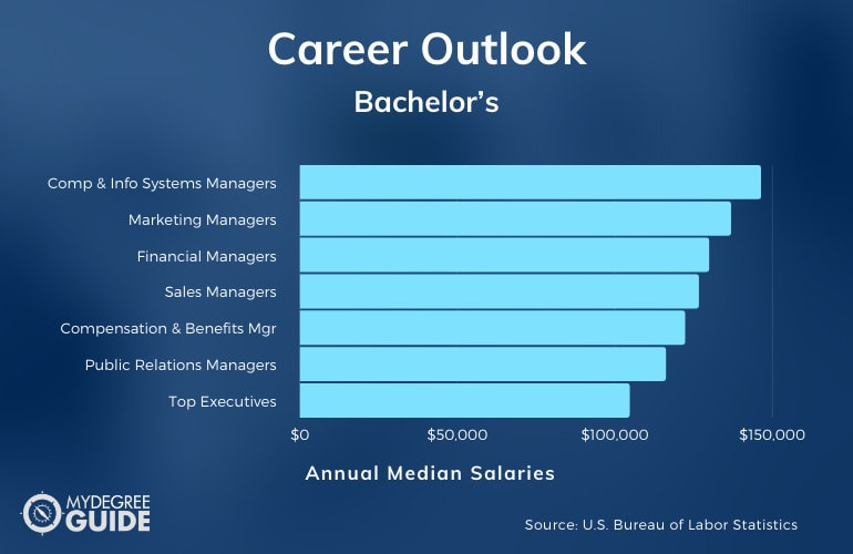 Careers & Salaries for Bachelor's Degree Holders