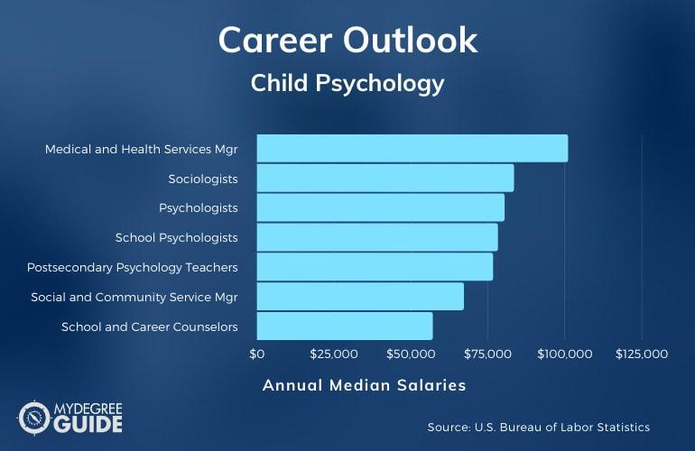 Child Psychology Careers & Salaries