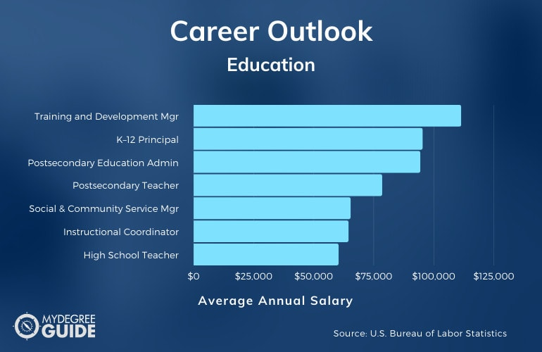 Doctorate in Education Salary