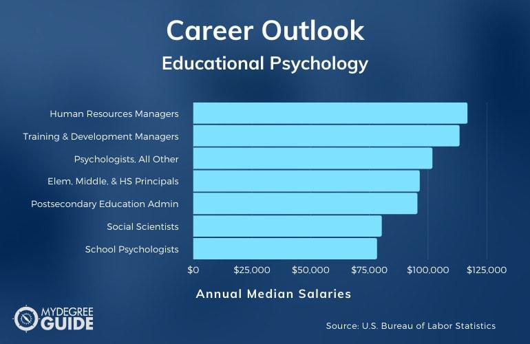 Educational Psychology Careers & Salaries
