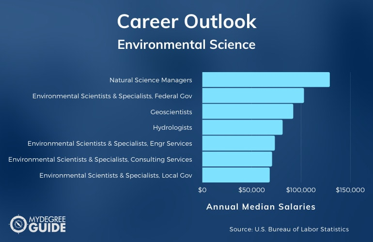 Environmental Science Careers & Salaries