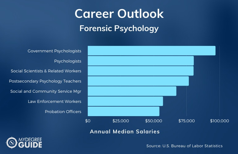 Forensic Psychology Careers & Salaries