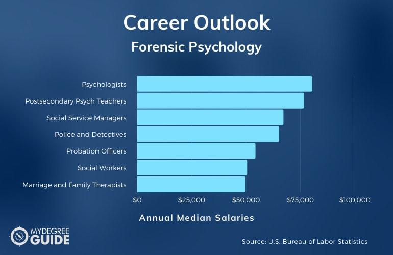 Forensic Psychology Careers & Salaries