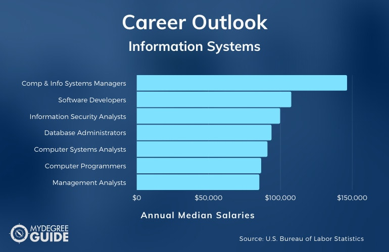 Information Systems Major Careers