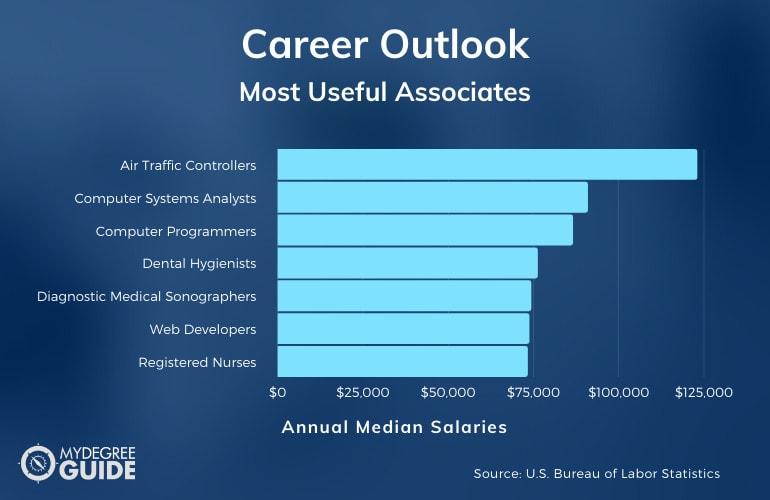 associate degrees careers and salaries