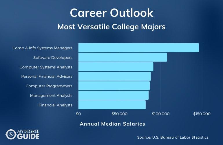 Most Versatile College Majors Careers and Salaries
