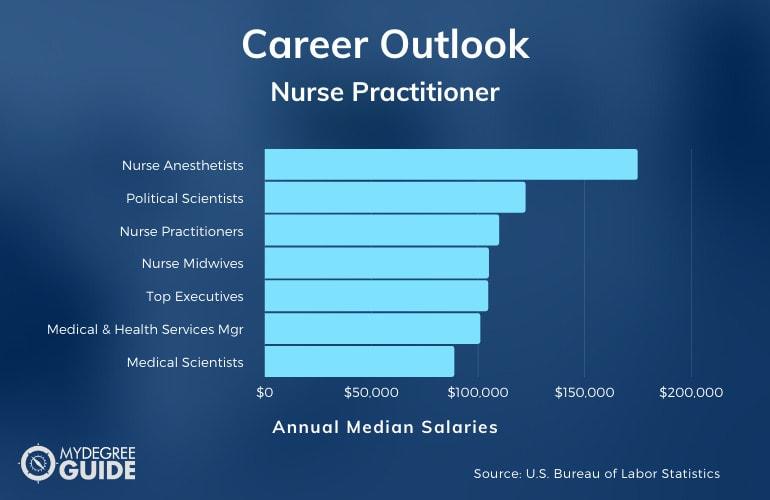 Nurse Practitioner Careers & Salaries