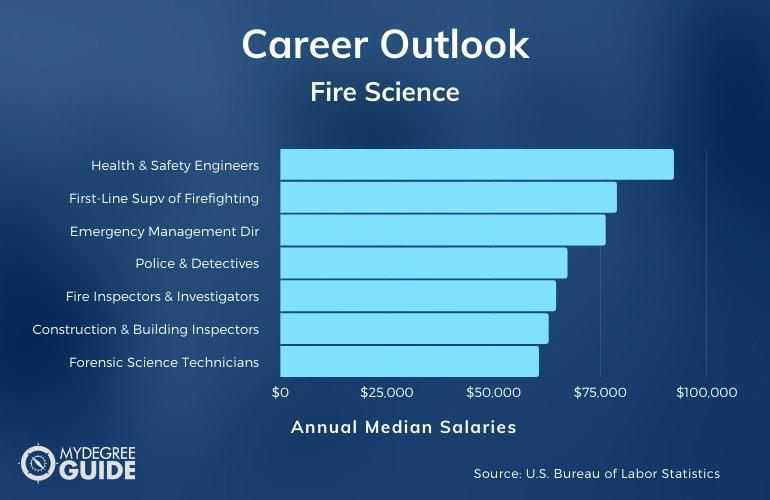 Fire Science Careers & Salaries