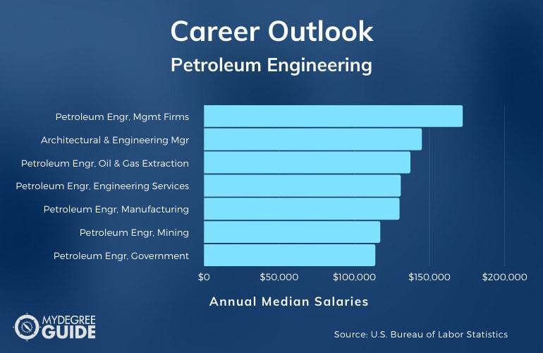 Petroleum Engineering Careers & Salaries