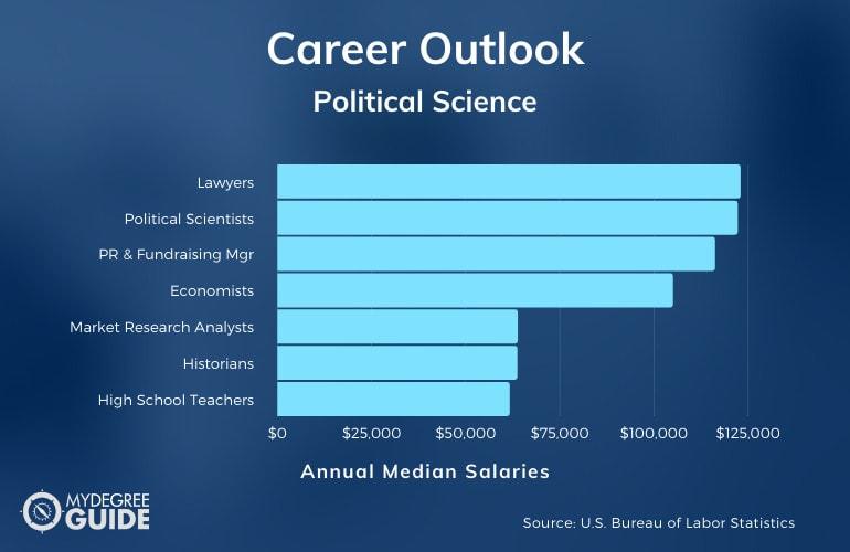 Political Science Careers & Salaries
