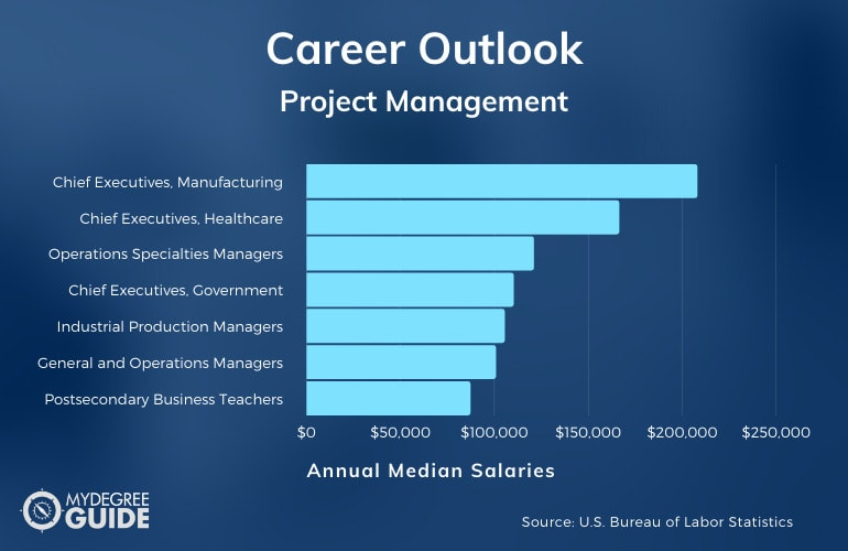 Project Management Careers & Salaries