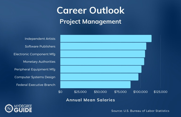 Project Management Careers and Salaries
