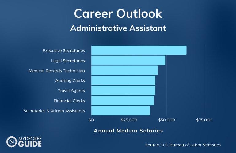 Administrative Assistant Careers & Salaries