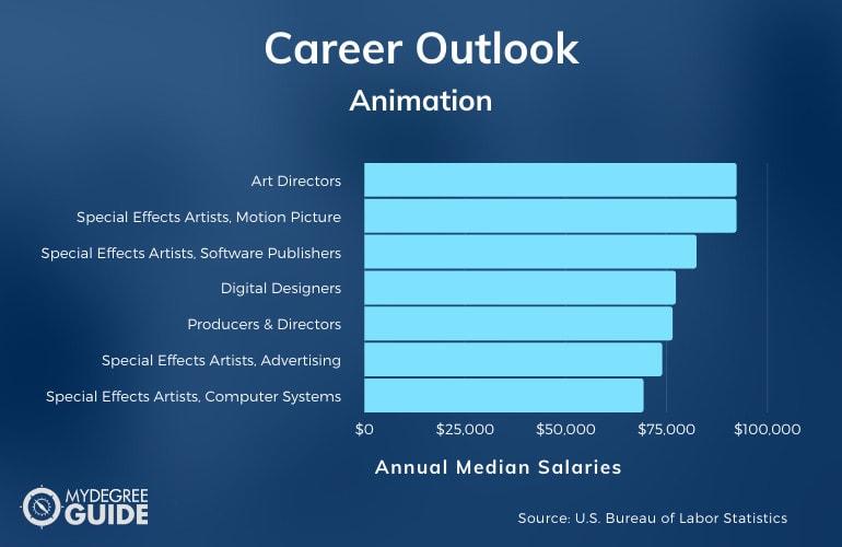 Animation Careers & Salaries