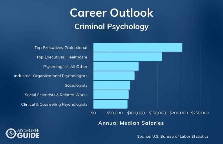 Criminal Psychology Careers & Salaries