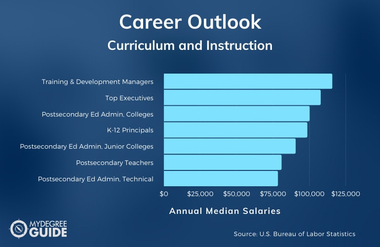 Curriculum and Instruction Careers & Salaries