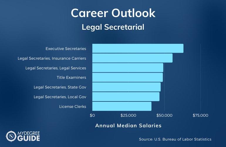 Legal Secretarial Careers & Salaries