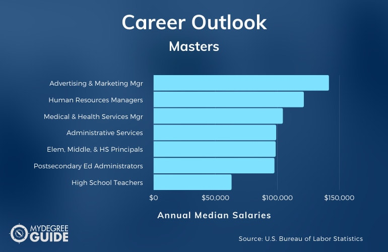 Masters degrees Careers & Salaries