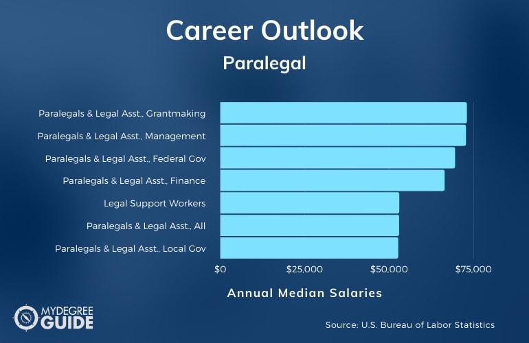 Paralegal Careers & Salaries