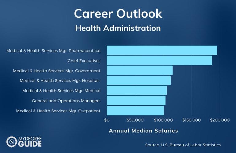 Health Administration Careers & Salaries