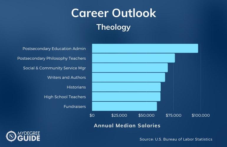Theology Careers & Salaries